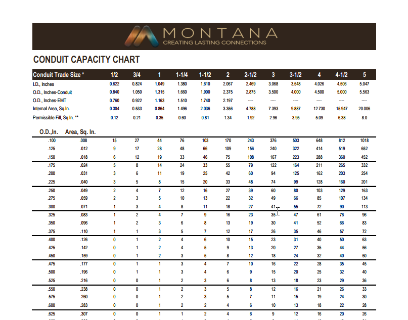 Resource center charts montana data resource center keyboard keysfo Images